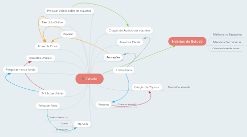 Mind Map: Estudo