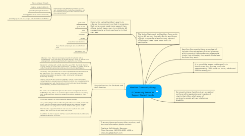 Mind Map: Hamilton Community Living  A Community Service to Support Student Needs