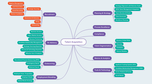 Mind Map: Talent Acquisition