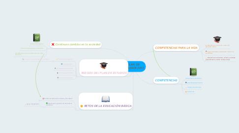 Mind Map: PLAN DE ESTUDIOS 2011