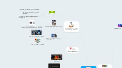 Mind Map: Event Marketing        Новые технологии на службе Event индустрии