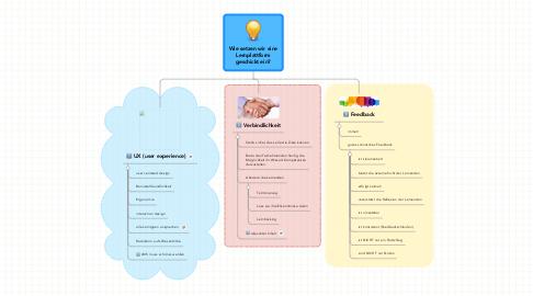 Mind Map: Wie setzen wir eine Lernplattform geschickt ein?