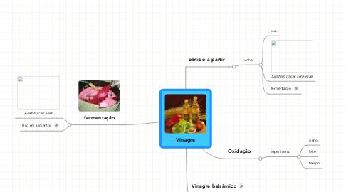 Mind Map: Vinagre