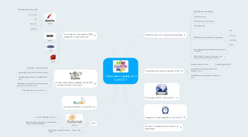 Mind Map: Настройка сервера на CentOS 7
