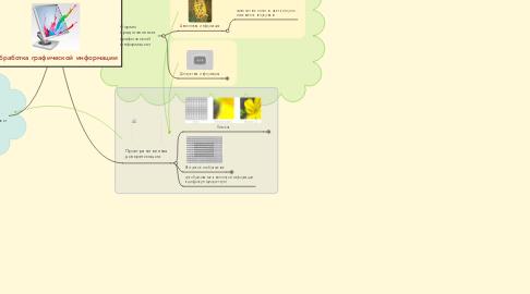 Mind Map: Обработка графической информации
