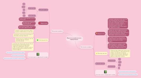Mind Map: Форматы графической информации