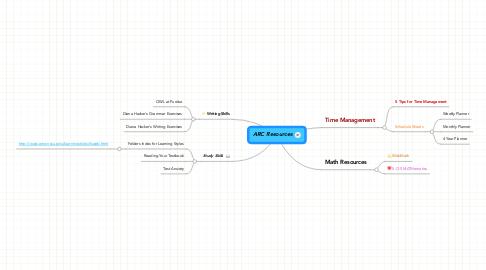 Mind Map: ARC Resources