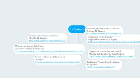 Mind Map: EZ Systems