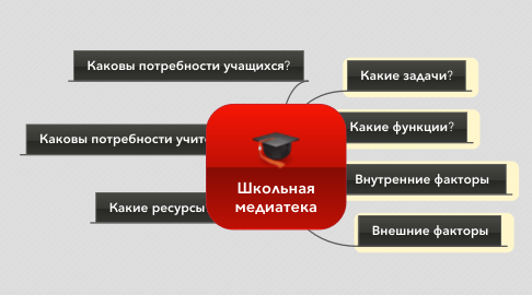 Mind Map: Школьная медиатека