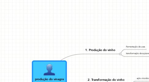 Mind Map: produção do vinagre