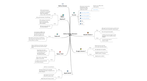 Mind Map: Andres Aguilera Browsers