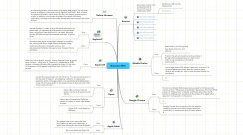 Mind Map: Browsers 2010