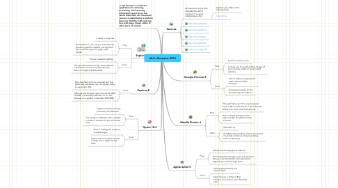 Mind Map: Abir