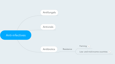 Mind Map: Anti-infectives