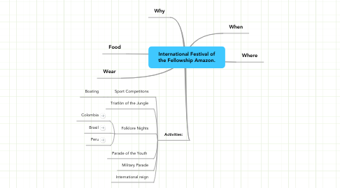 Mind Map: International Festival of