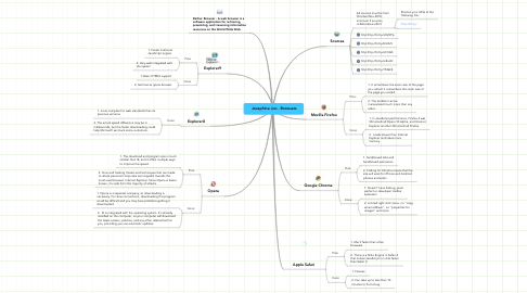 Mind Map: Josephine Jun - Browsers
