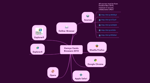 Mind Map: Kennya Varela Browsers 2010