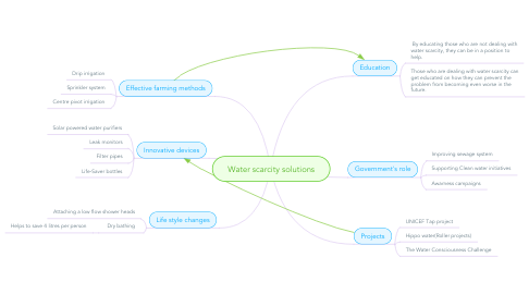 Mind Map: Water scarcity solutions