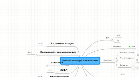 Mind Map: Банковские нормативные акты