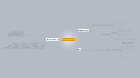 Mind Map: Realismo e idealismo