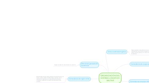 Mind Map: ORGANIZACIÓN DEL SISTEMA LOGISTICO MILITAR
