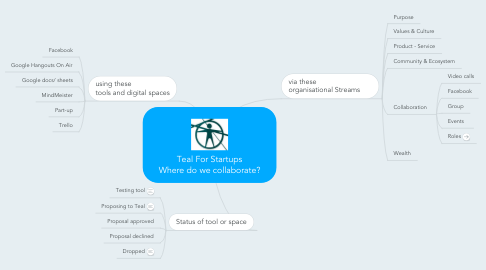 Mind Map: Teal For Startups Where do we collaborate?