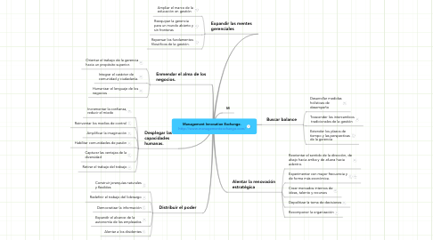 Mind Map: Management Innovation Exchange.