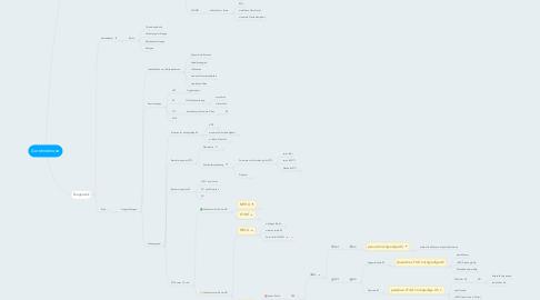 Mind Map: Aortenstenose