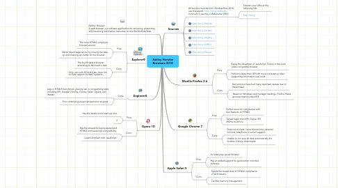 Mind Map: Ashley Hartzler Browsers 2010