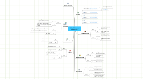 Mind Map: Michael Verhoeven  Browsers 2010