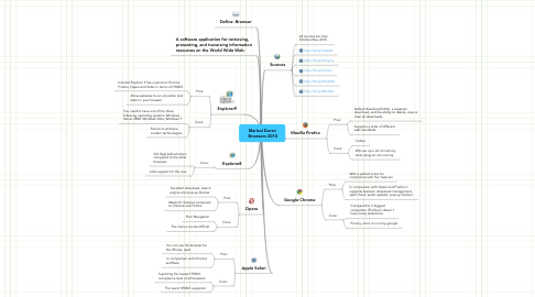 Mind Map: Marisol Duran