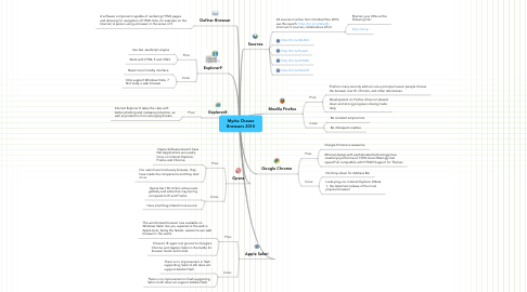 Mind Map: Myrka Chavez Browsers 2010
