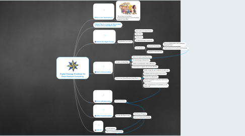 Mind Map: Digital Strategy Roadmap for Brian Martens Consulting