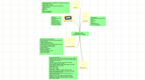 Mind Map: Willie Mae Allen   Portable Devices Tablets