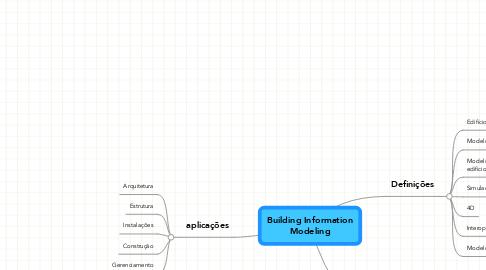 Mind Map: Building Information Modeling
