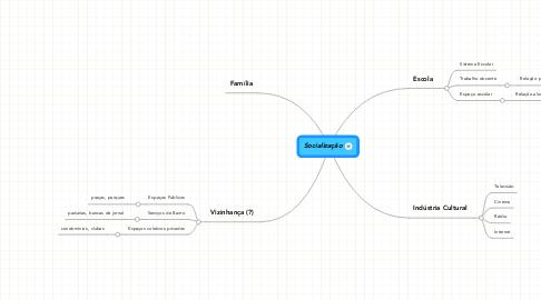 Mind Map: Socialização