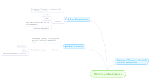 Mind Map: Dominio 6 Autopercepción
