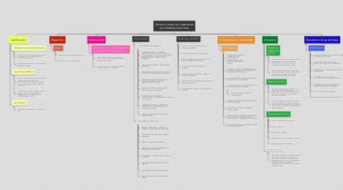 Mind Map: Asesoría comercial y operación en entidades financieras