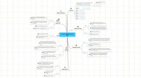 Mind Map: Karen Verdugo Browsers