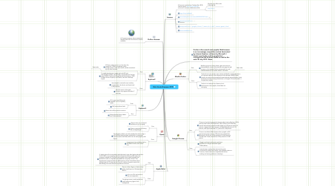 Mind Map: Celia Varela Browsers 2010
