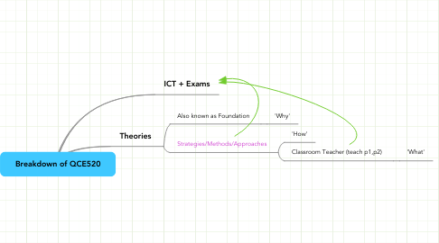 Mind Map: Breakdown of QCE520