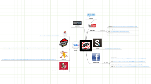 Mind Map: fast food blog