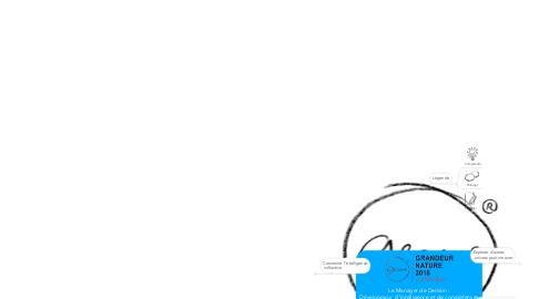 Mind Map: Le Manager de Demain : Développeur  d'intelligence et de compétences collectives