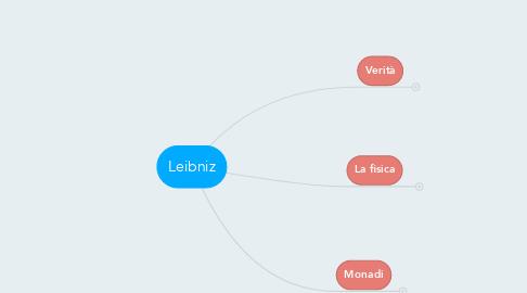 Mind Map: Leibniz