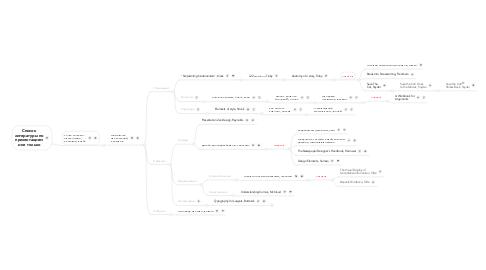 Mind Map: Список литературы по презентациям и не только