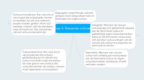 Mind Map: Les 4: Botsende culturen