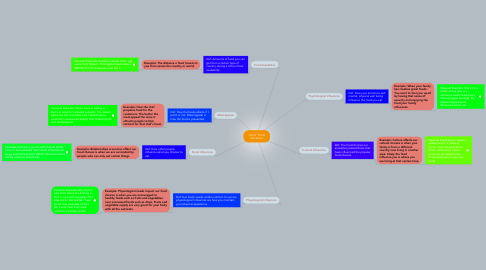 Mind Map: Curtis' Food Influences