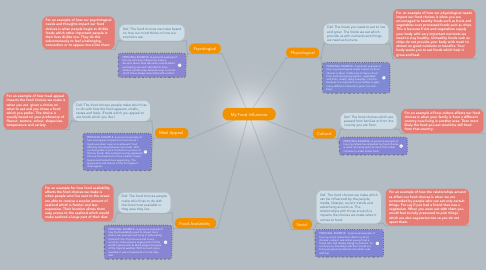 Mind Map: My Food Influences