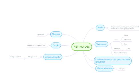 Mind Map: RETINÓIDES