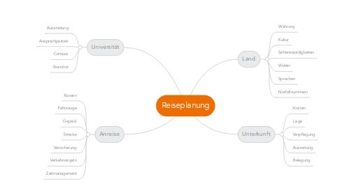 Mind Map: Reiseplanung
